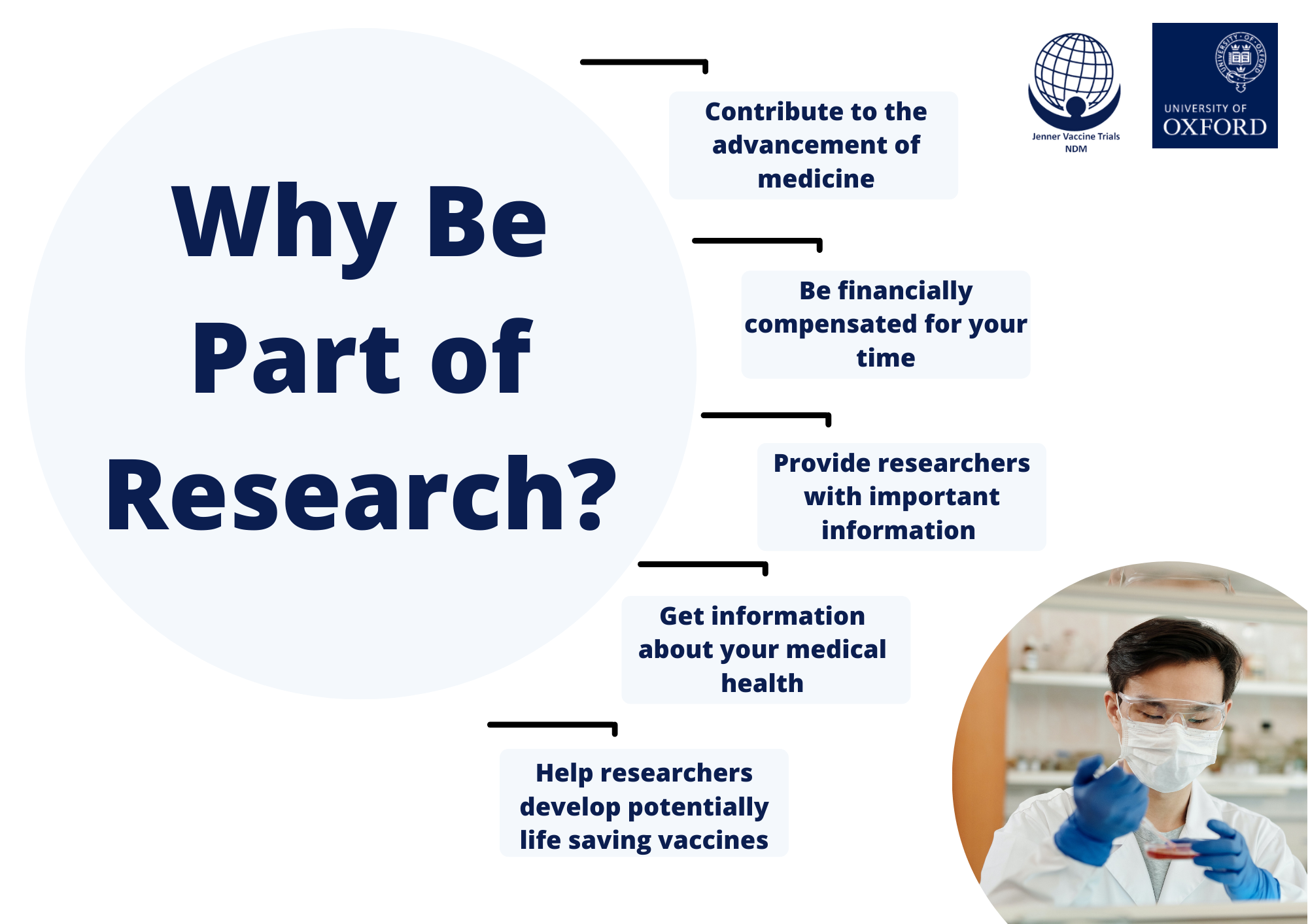 Why be part of research